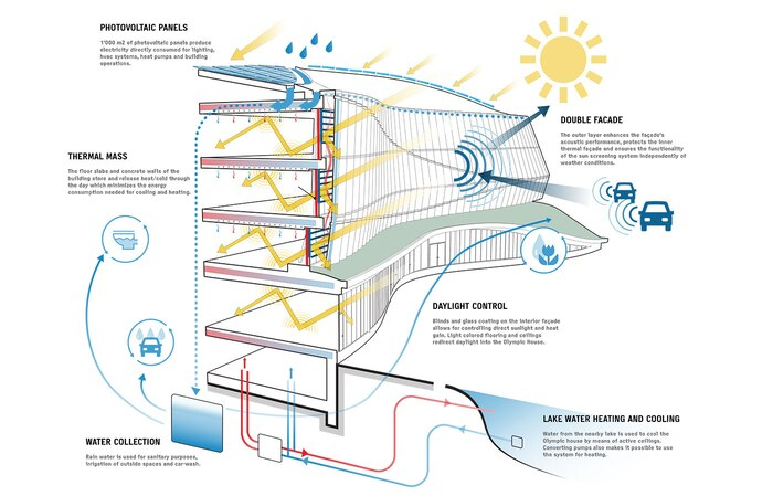 IOC_House_Sustainability_graphic